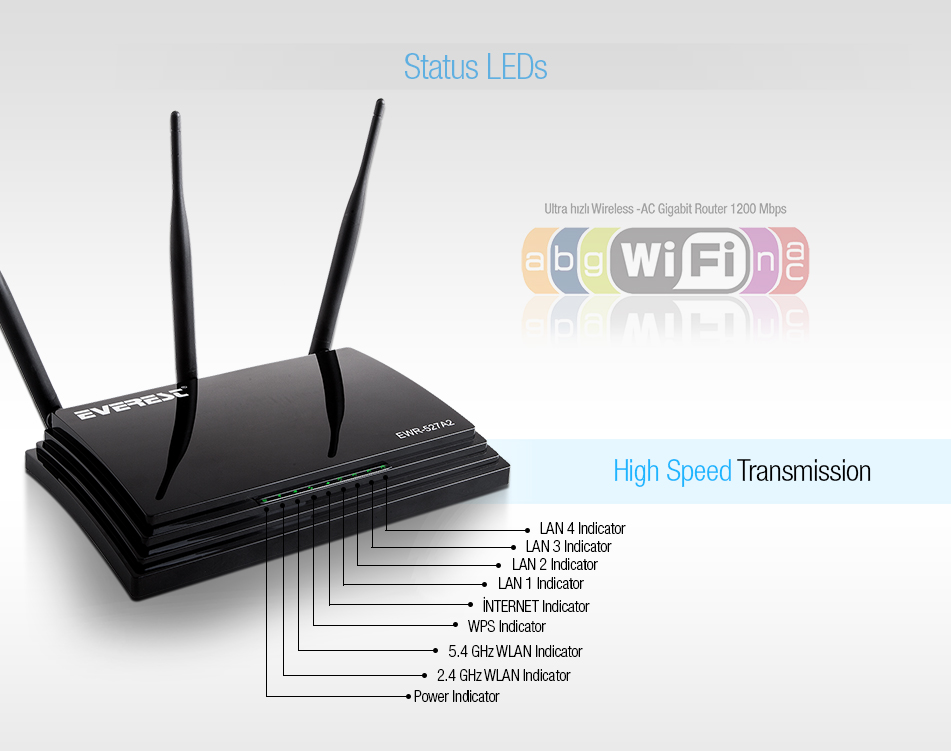 Everest EWR-527A2 Dual Band Gigabit 1200Mbps Repeater +